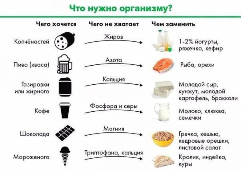 Чего не хватает организму, если тянет на сладенькое?