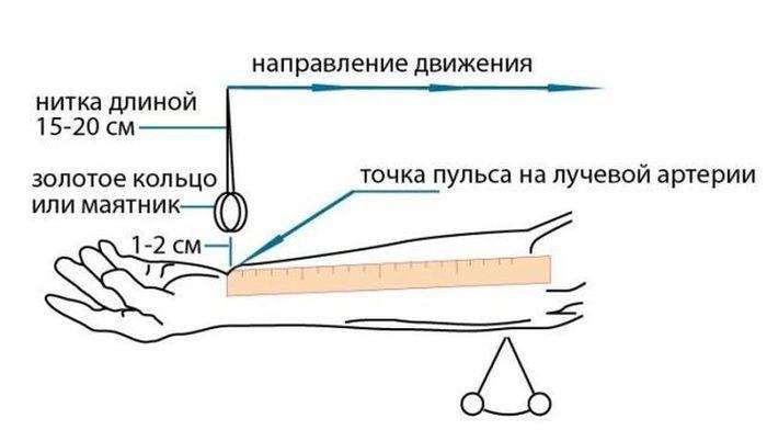 Должен знать каждый: как измерить давление без тонометра!