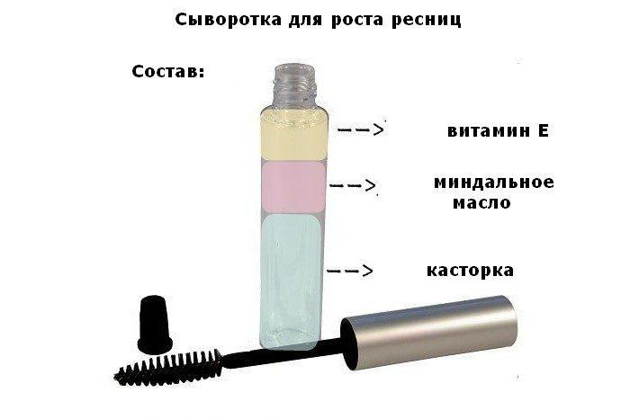 Эффективная сыворотка для роста и густоты ваших ресниц за копейки